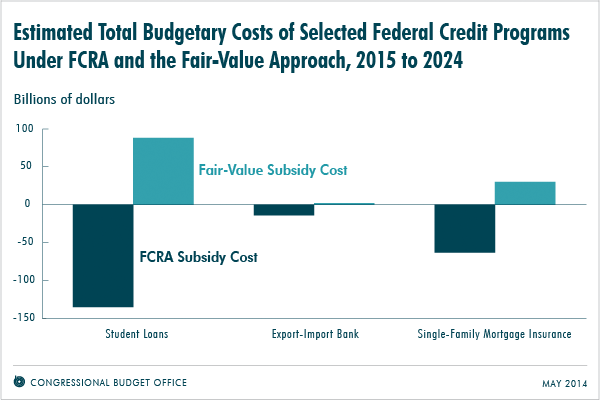Estimated Total Budgetary Costs of Selected Federal Credit Programs Under FCRA and the Fair-Value Approach, 2015 to 2024