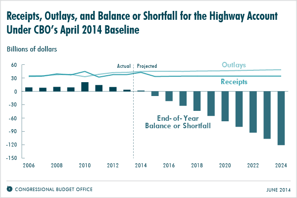 Receipts, Outlays, and Balance or Shortfall for the Highway Account Under CBO's April 2014 Baseline