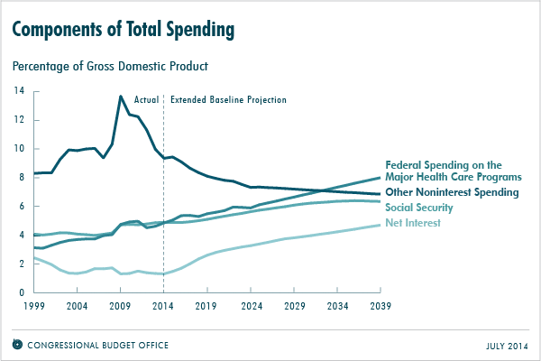 Components of Total Spending