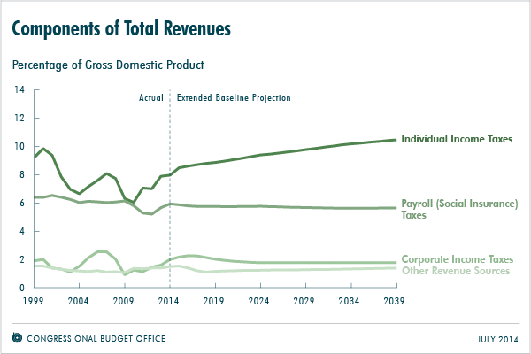 Componenets of Total Revenues