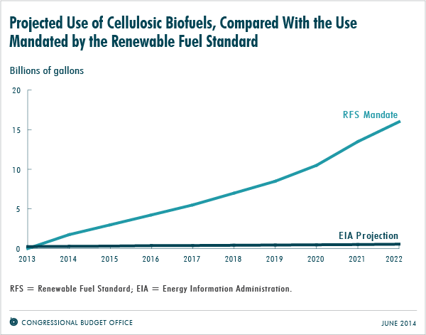 Projected Use of Cellulosic Biofuels, Compared With the Use Mandated by the Renewable Fuel Standard