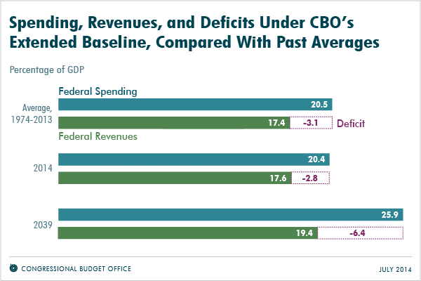 Spending, Revenues, and Deficits Under CBO's Extended Baseline, Compared With Past Averages