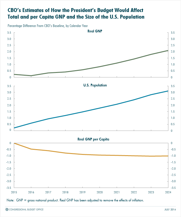 CBO's Estimates of How the President's Budget Would Affect Total and per Capita GNP and the Size of the U.S. Population