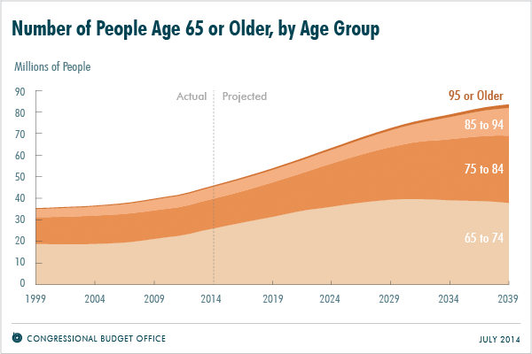 Number of People Age 65 or Older, by Age Group