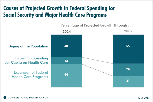 Causes of Projected Growth in Federal Spending for Social Security and Major Health Care Programs