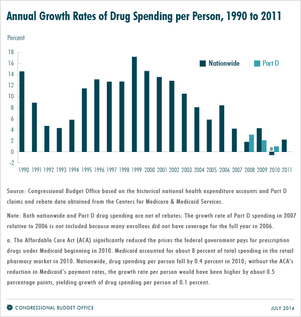 Annual Growth Rates of Drug Spending per Person, 1990 to 2011