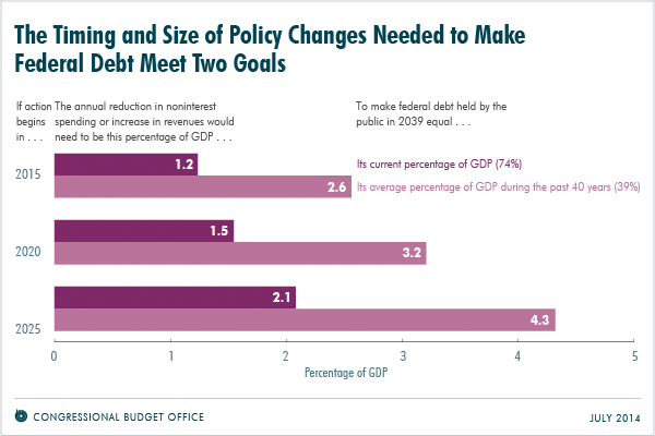 The Timing and Size of Policy Changes Needed to Make Federal Debt Meet Two Goals