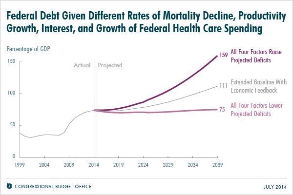 Federal Debt Given Different Rates of Mortality Decline, Productivity Growth, Interest, and Growth of Federal Health Care Spending