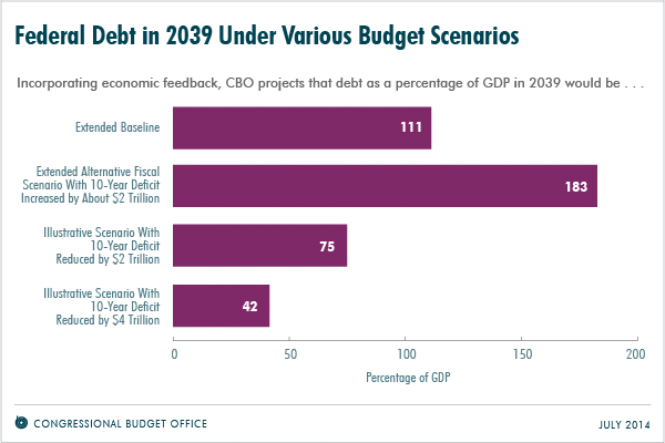 Federal Debt in 2039 Under Various Budget Scenarios