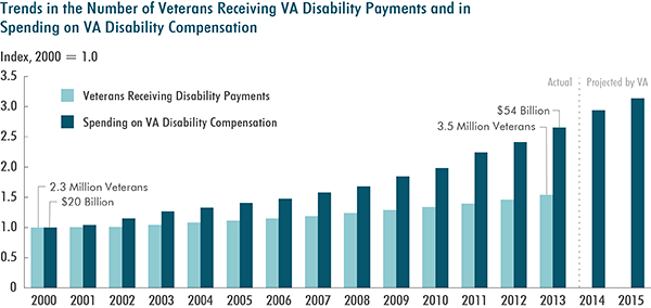 Trends in the Number of Veterans Receiving VA Payments and in Spending on VA Disability Compensation