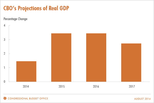 CBO's Projections of Real GDP