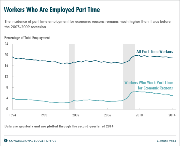 Workers Who Are Employed Part Time