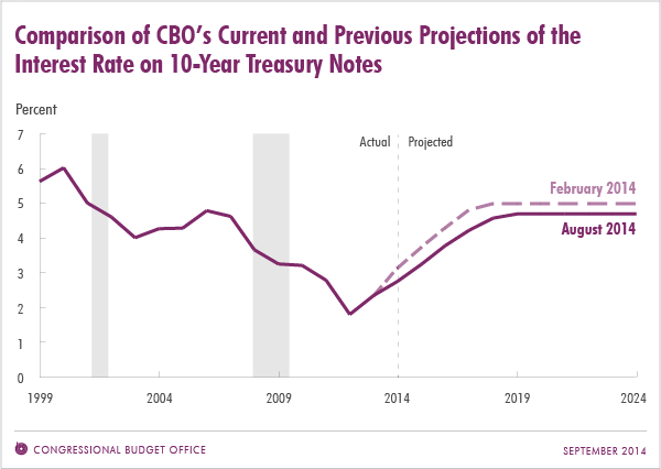 Comparison of CBO's Current and Previous Projections of the Interest Rate on 10-Year Treasury Notes