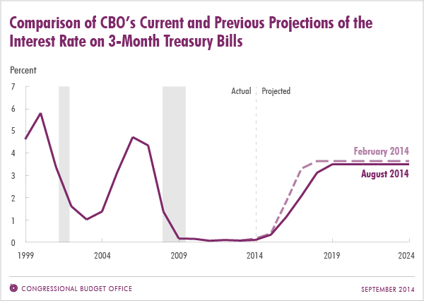 Comparison of CBO's Current and Previous Projections of the Interest Rate on 3-Month Treasury Bills