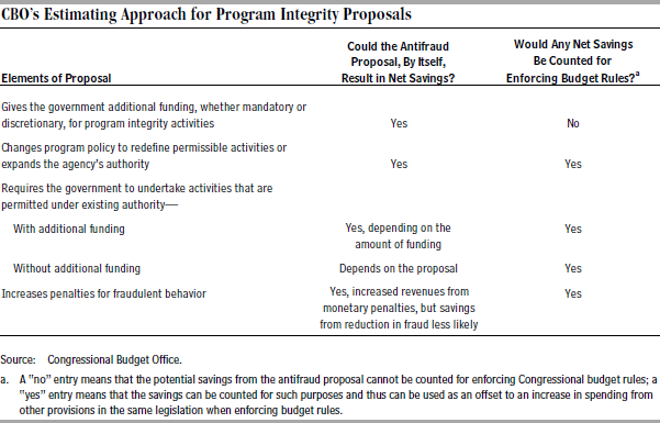 CBO's Estimating Approach for Program Integrity Proposals