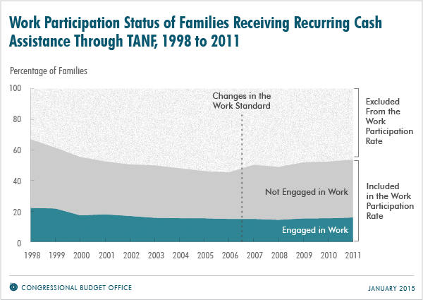 Work Participation Status of Families Receiving Recurring Cash Assistance Through TANF, 1998 to 2011
