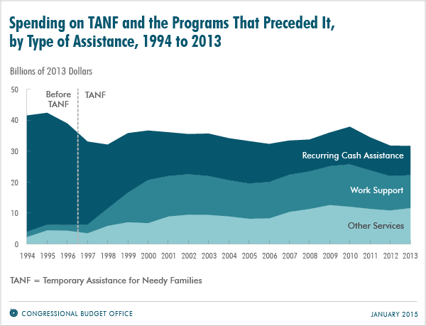 Spending on TANF and the Programs That Preceded It, by Type of Assistance, 1994 to 2013