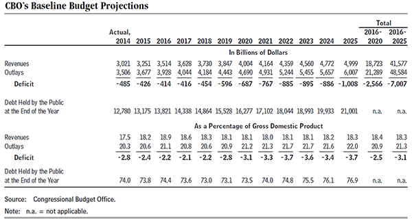 CBO's Baseline Budget Projections