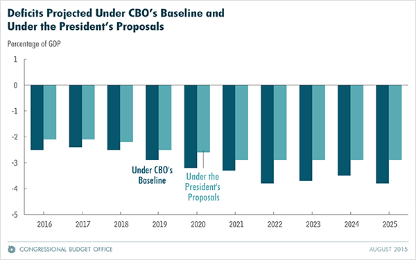 Deficits Projected Under CBO's Baseline and Under the President's Proposal