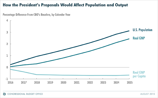 How the President's Proposals Would Affect Population and Output