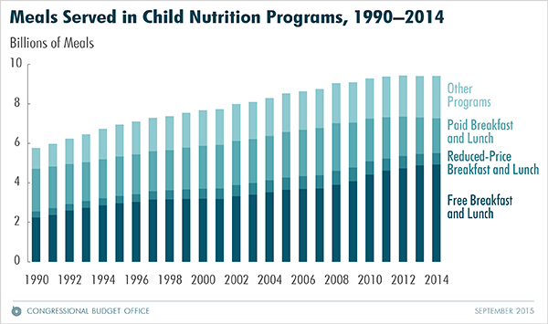 Meals Served in Child Nutrition Programs, 1990-2014