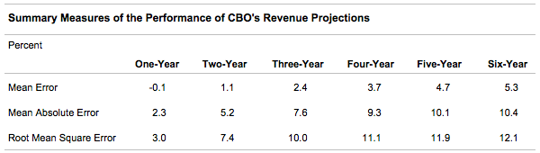 Summary Measures of the Performance of CBO's Revenue Projections