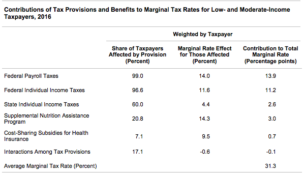 Contributions of Tax Provisions and Benefits to Marginal Tax Rates for Low- and Moderate-Income Taxpayers, 2016