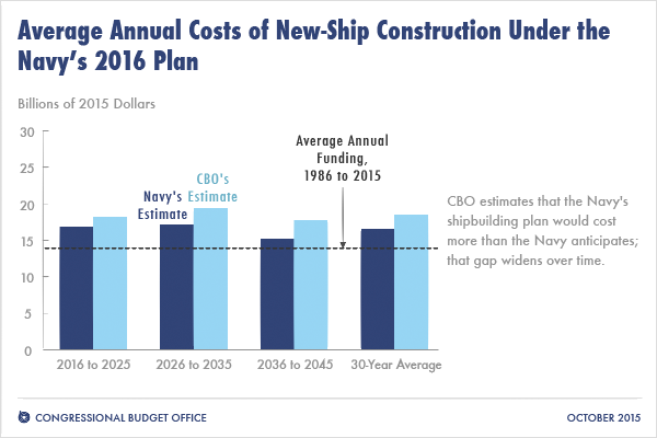 An Analysis Of The Navy S Fiscal Year 2016 Shipbuilding