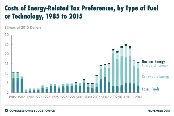 Costs of Energy-Related Tax Preferences, by Type of Fuel or Technology, 1985 to 2015