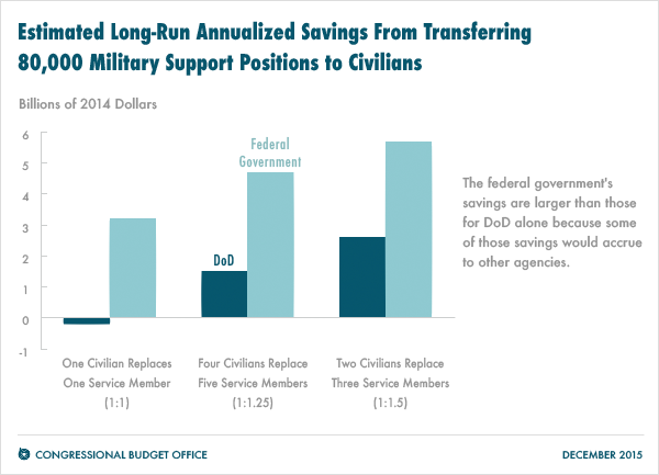 Estimated Long-Run Annualized Savings From Transferring 80,000 Military Support Positions to Civilians
