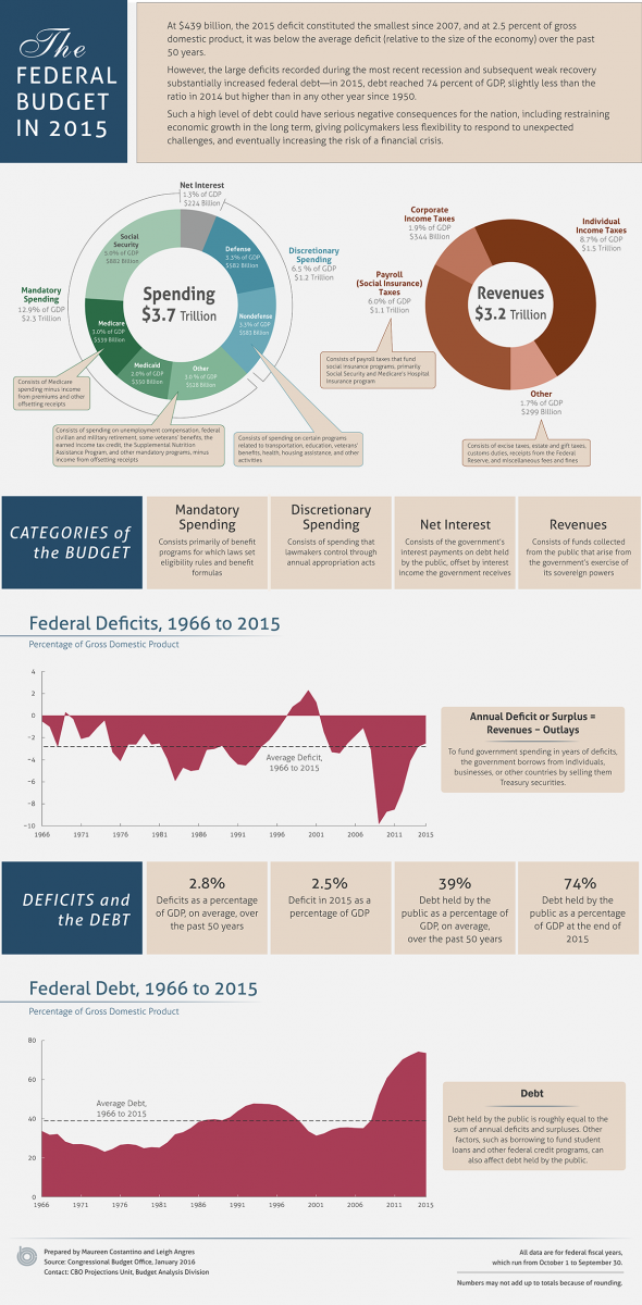 The Federal Budget In 2015 An Infographic Congressional Budget Office