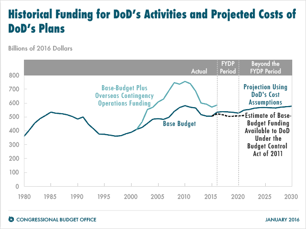 Historical Funding for DoD's Activities and Projected Costs of DoD's Plans