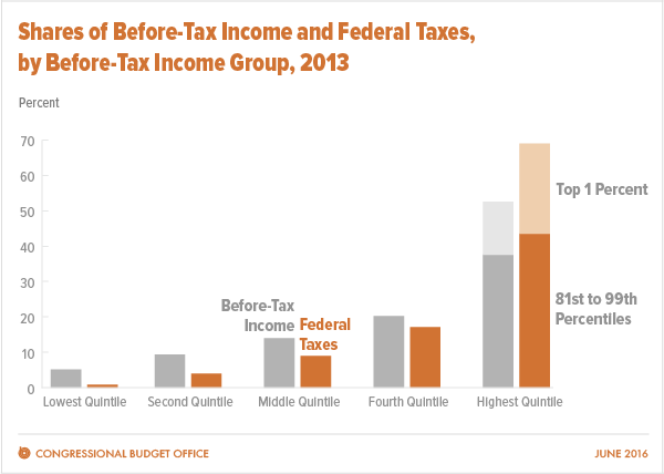 Shares of Before-Tax Income and Federal Taxes, by Before-Tax Income Group, 2013