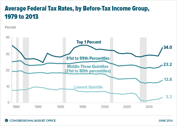 Average Federal Tax Rates, by Before-Tax Income Group, 1979 to 2013