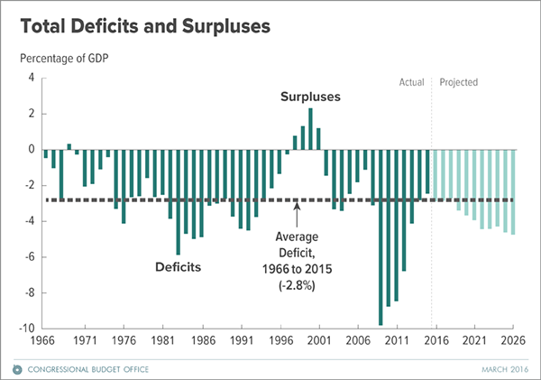 Total deficits and surpluses