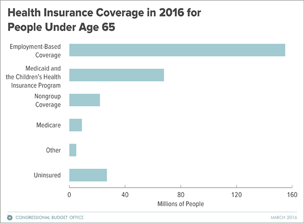 Health insurance coverage in 2016 for people under age 65