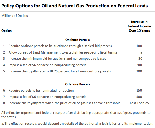 Policy Options for Oil and Gas Production on Federal Lands