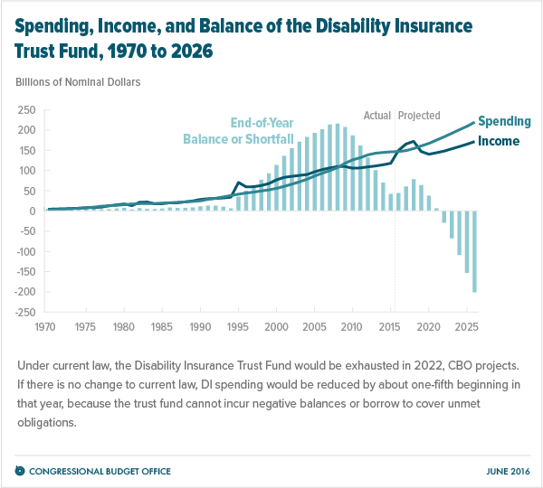Spending, Income, and Balance of the Disability Insurance Trust Fund, 1970 to 2026