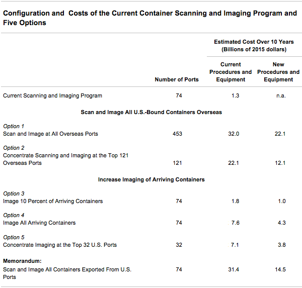Configuration and Costs of the Current Container Scanning and Imaging Program and Five Options