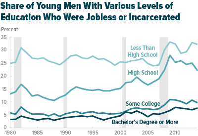 Share Of Young Men Jobless Or Incarcerated By Education Level: CBO