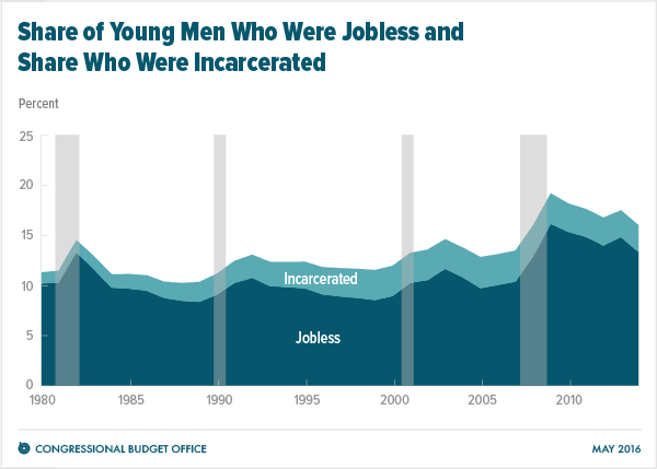 Share of Young Men Who Were Jobless and Share Who Were Incarcerated