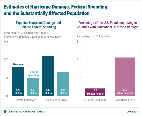 Estimates of Hurricane Damage, Federal Spending, and the Substantially Affected Population