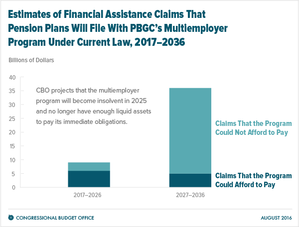 Estimates of Financial Assistance Claims That Pension Plans Will File With PBGC's Multiemployer Program Under Current Law, 2017-2036