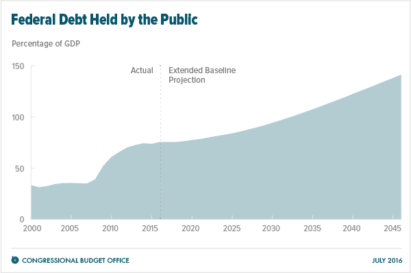 Federal Debt Held by the Public