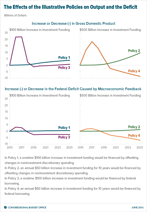 The Effects of the Illustrative Policies on Output and the Deficit