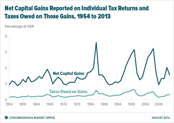 Net Capital Gains Reported on Individual Tax Returns and Taxes Owed on Those Gains, 1954 to 2013