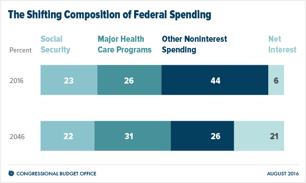The Shifting Composition of Federal Spending