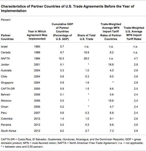 Characteristics of Partner Countries of U.S. Trade Agreements Before the Year of Implementation