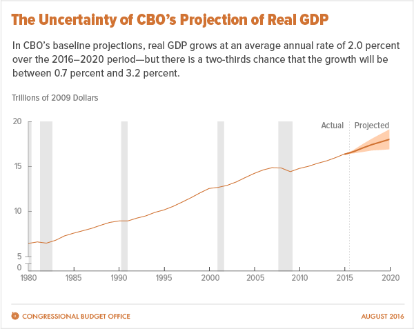 The Uncertainty of CBO's Projection of Real GDP