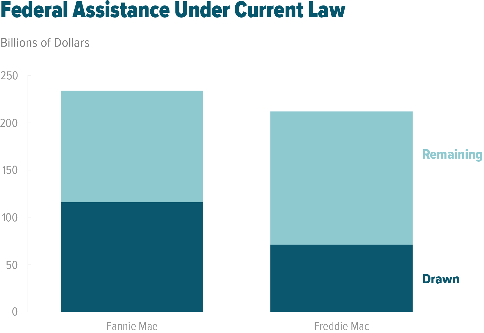 Federal Assistance Under Current Law